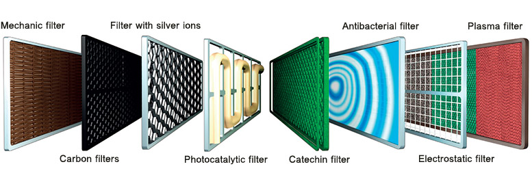 Type of Filters for Air Conditioner