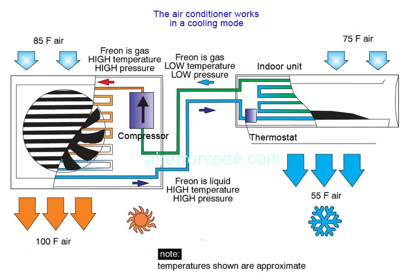 What Does an Air Conditioning Do