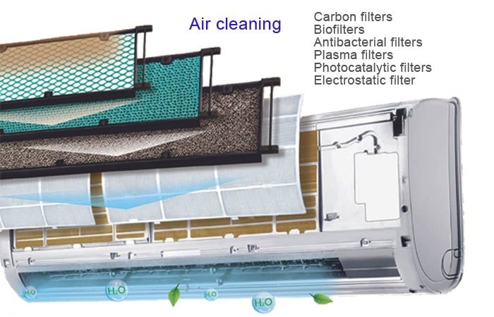 air conditioning. air cleaning