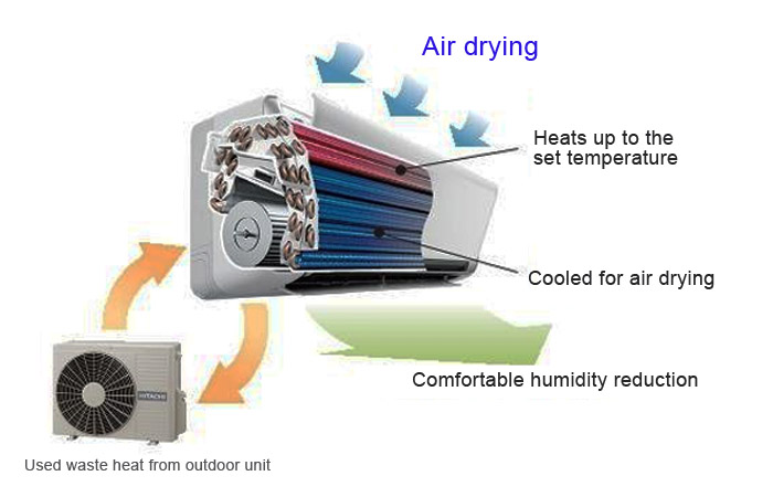 Air conditioning. Air drying